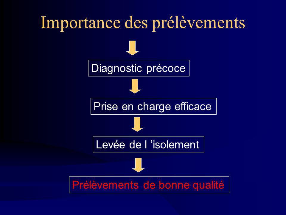 Importance des prélèvements Prélèvements de bonne qualité Levée de l isolementPrise en charge efficaceDiagnostic précoce