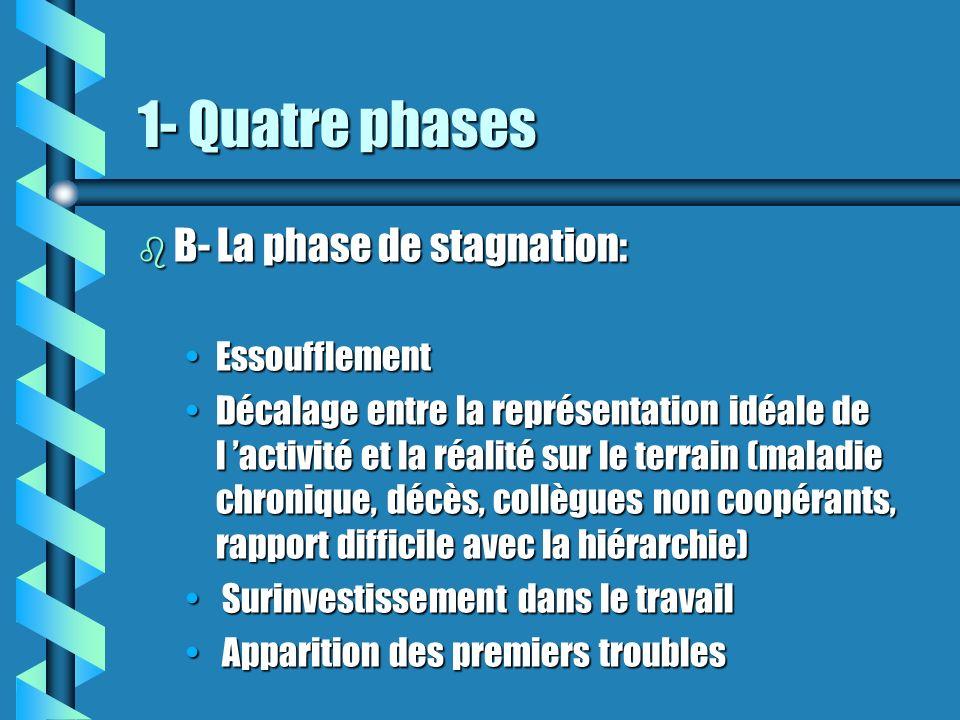 1- Quatre phases b B- La phase de stagnation: EssoufflementEssoufflement Décalage entre la représentation idéale de l activité et la réalité sur le te