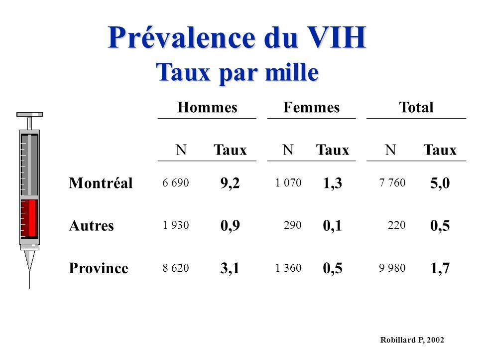 Robillard P, 2002 Prévalence du VIH Taux par mille HommesFemmesTotal NTauxN N Montréal 6 690 9,2 1 070 1,3 7 760 5,0 Autres 1 930 0,9 290 0,1 220 0,5 Province 8 620 3,1 1 360 0,5 9 980 1,7