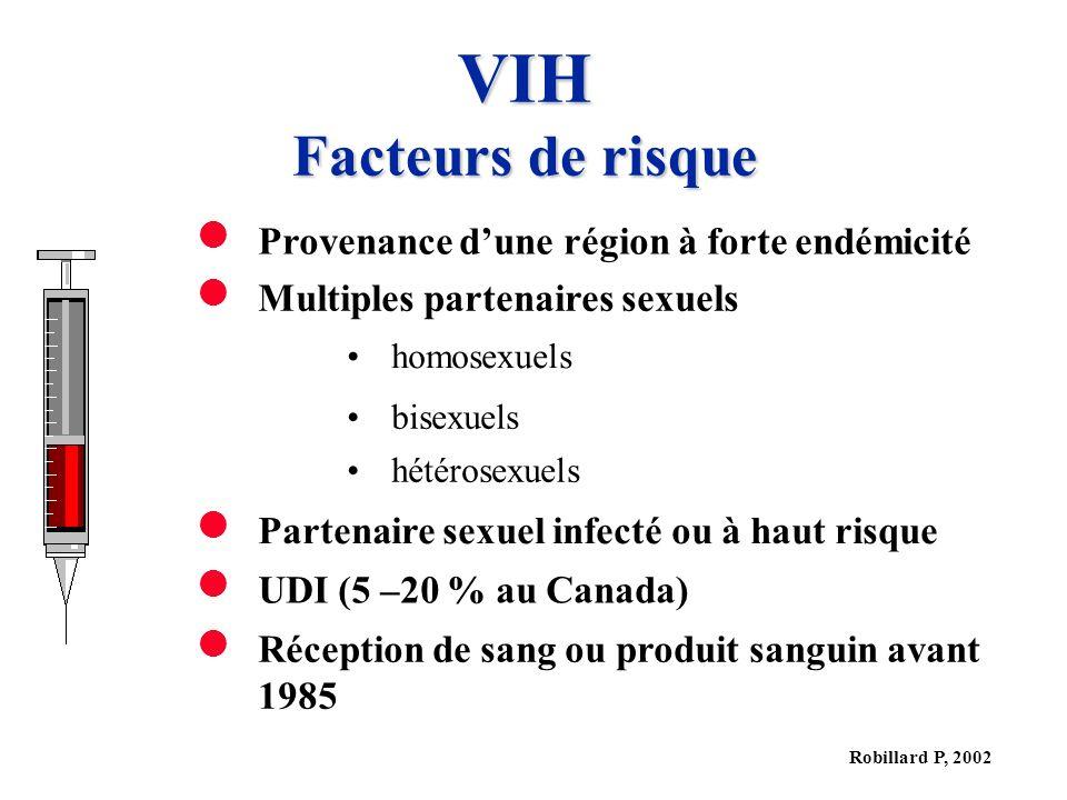 Robillard P, 2002 VIH Facteurs de risque Provenance dune région à forte endémicité Multiples partenaires sexuels homosexuels bisexuels hétérosexuels Partenaire sexuel infecté ou à haut risque UDI (5 –20 % au Canada) Réception de sang ou produit sanguin avant 1985