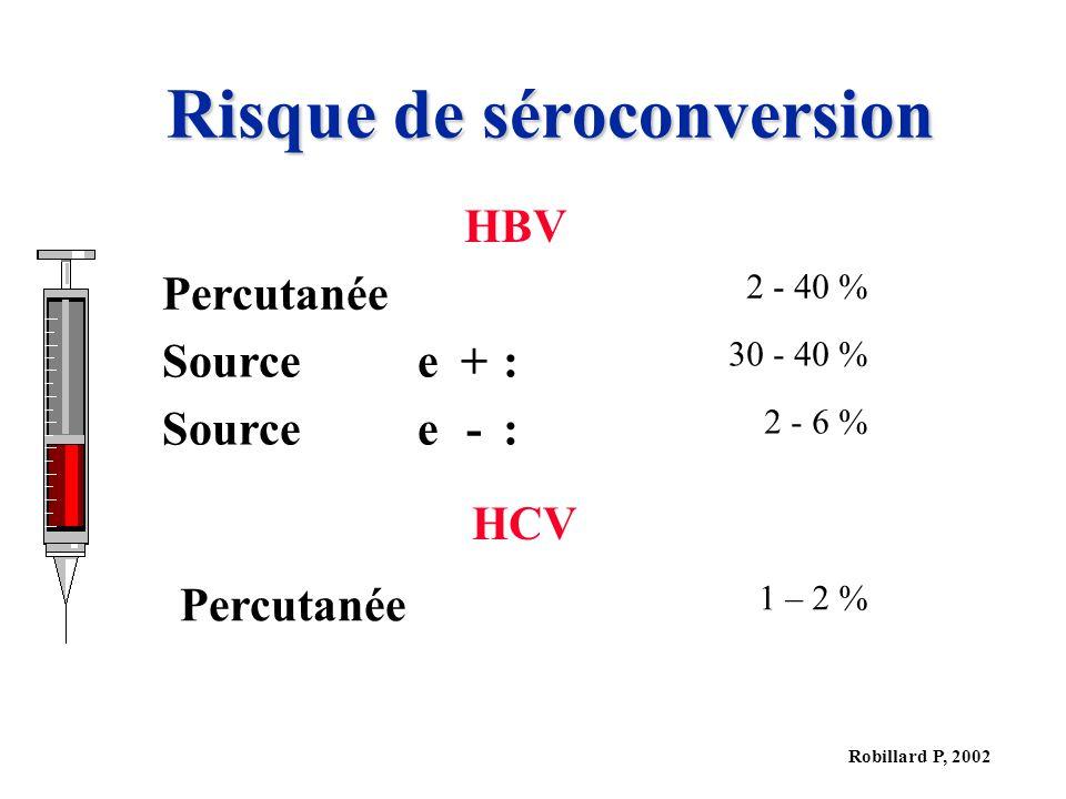 Robillard P, 2002 Risque de séroconversion HBV Percutanée 2 - 40 % Sourcee+:e+: 30 - 40 % Sourcee-:e-: 2 - 6 % HCV Percutanée 1 – 2 %