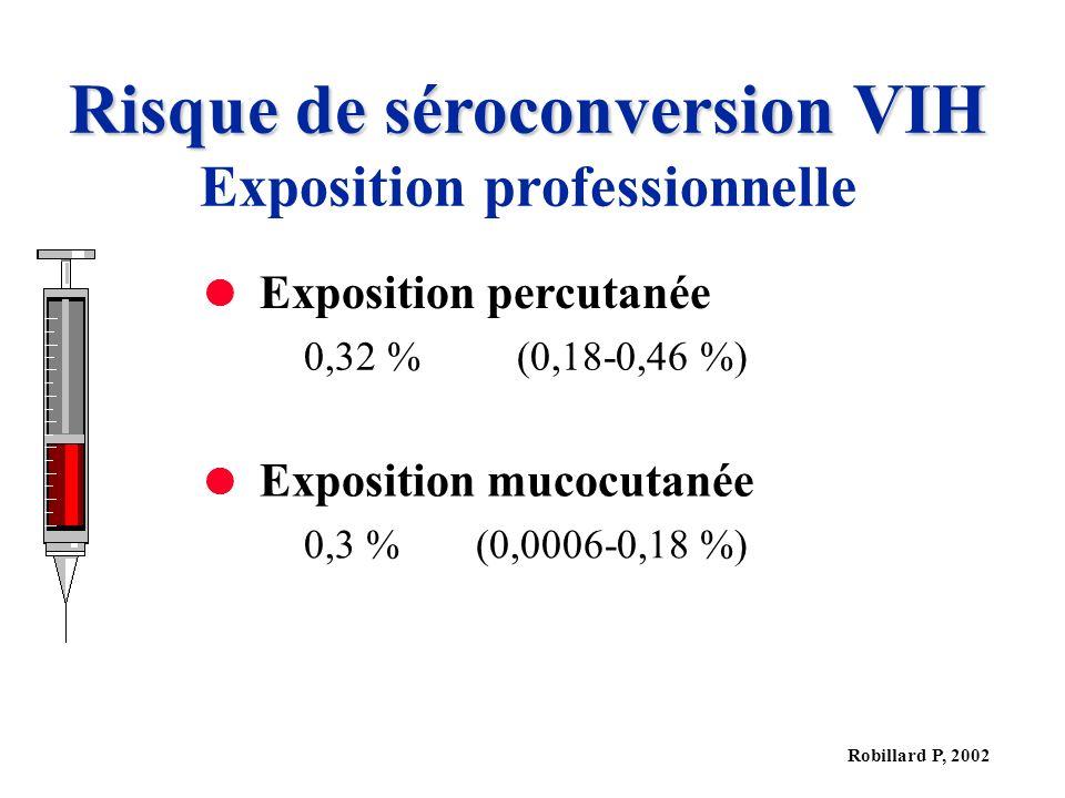 Robillard P, 2002 Risque de séroconversion VIH Exposition professionnelle Exposition percutanée 0,32 %(0,18-0,46 %) Exposition mucocutanée 0,3 %(0,0006-0,18 %)
