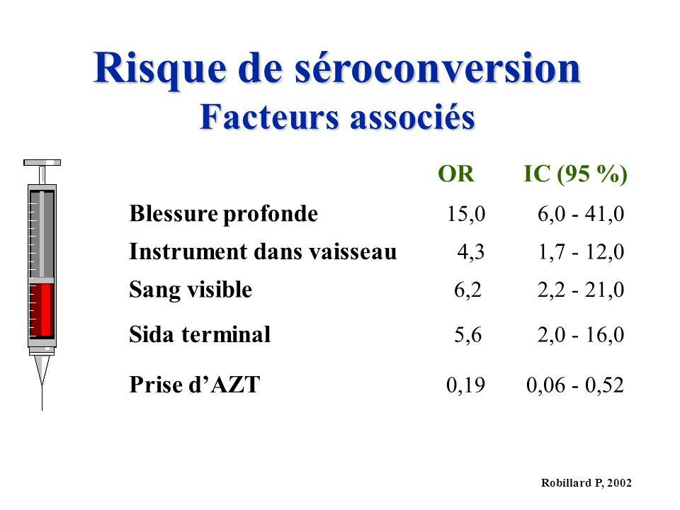 Robillard P, 2002 Risque de séroconversion Facteurs associés ORIC (95 %) Blessure profonde 15,06,0 - 41,0 Instrument dans vaisseau 4,31,7 - 12,0 Sang visible 6,22,2 - 21,0 Sida terminal 5,62,0 - 16,0 Prise dAZT 0,190,06 - 0,52
