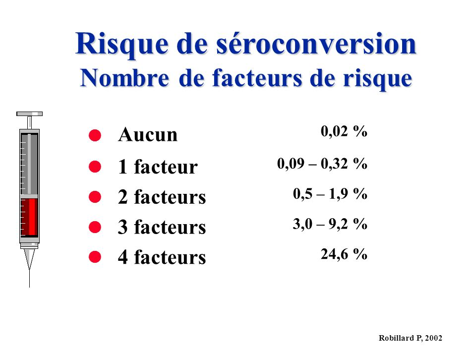 Robillard P, 2002 Risque de séroconversion Nombre de facteurs de risque Aucun 0,02 % 1 facteur 0,09 – 0,32 % 2 facteurs 0,5 – 1,9 % 3 facteurs 3,0 – 9