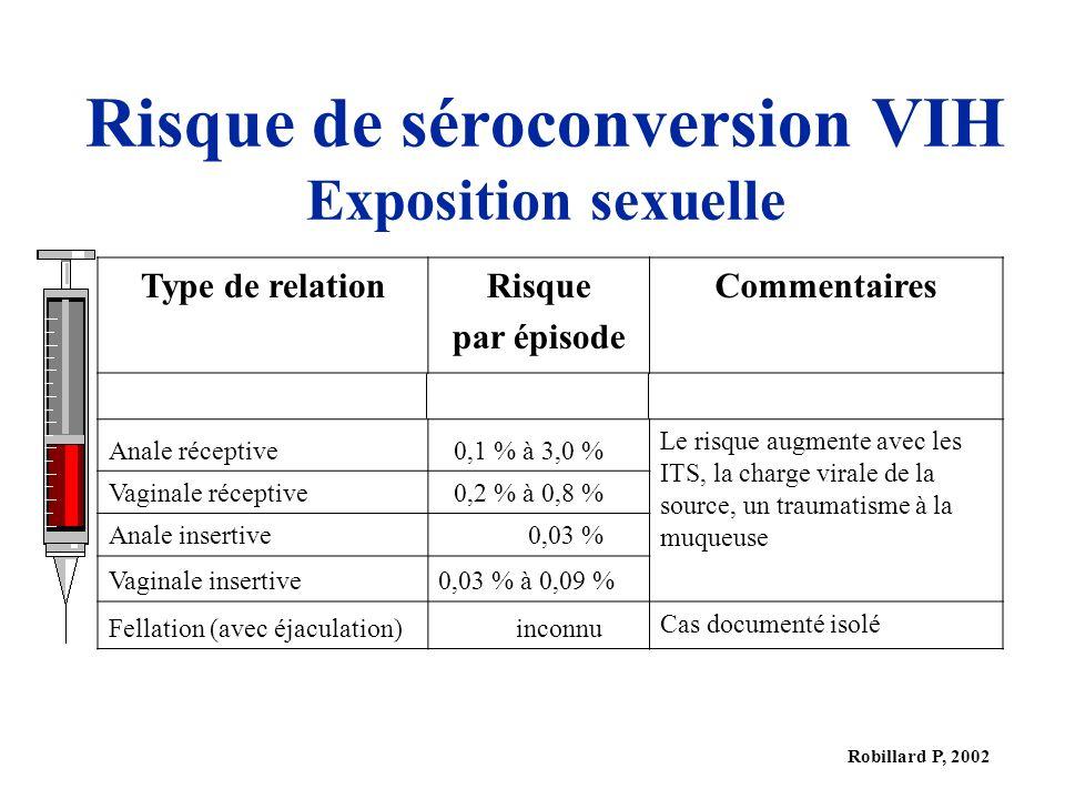 Robillard P, 2002 Risque de séroconversion VIH Exposition sexuelle Type de relationRisque par épisode Commentaires Anale réceptive0,1 % à 3,0 % Le risque augmente avec les ITS, la charge virale de la source, un traumatisme à la muqueuse Vaginale réceptive0,2 % à 0,8 % Anale insertive0,03 % Vaginale insertive0,03 % à 0,09 % Fellation (avec éjaculation)inconnu Cas documenté isolé
