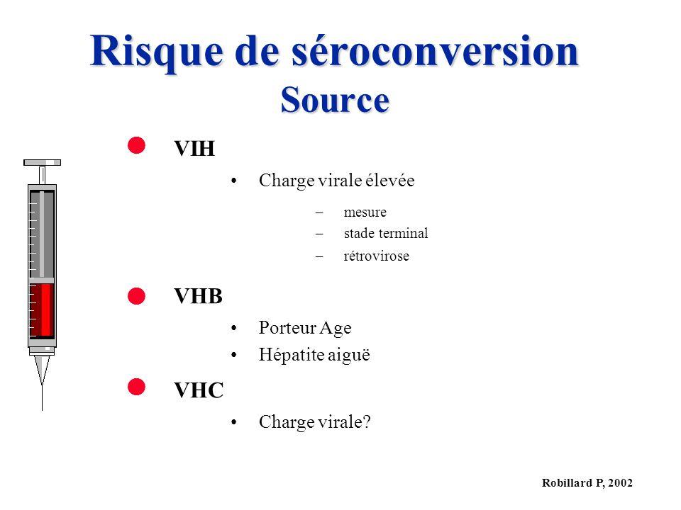 Robillard P, 2002 Risque de séroconversion Source VIH Charge virale élevée –mesure –stade terminal –rétrovirose VHB Porteur Age Hépatite aiguë VHC Cha