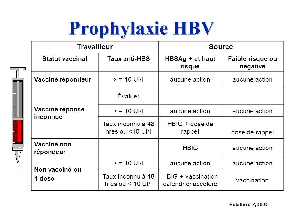 Robillard P, 2002 Prophylaxie HBV TravailleurSource Statut vaccinalTaux anti-HBSHBSAg + et haut risque Faible risque ou négative Vacciné répondeur> = 10 UI/Iaucune action Vacciné réponse inconnue Évaluer > = 10 UI/Iaucune action Taux inconnu à 48 hres ou <10 UI/I HBIG + dose de rappel dose de rappel Vacciné non répondeur HBIGaucune action Non vacciné ou 1 dose > = 10 UI/Iaucune action Taux inconnu à 48 hres ou < 10 UI/I HBIG + vaccination calendrier accéléré vaccination