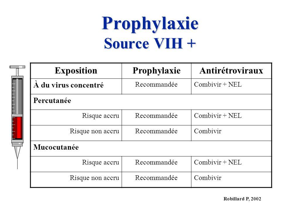 Robillard P, 2002 Prophylaxie Source VIH + ExpositionProphylaxieAntirétroviraux À du virus concentré RecommandéeCombivir + NEL Percutanée Risque accru