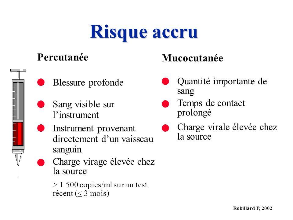 Robillard P, 2002 Risque accru Percutanée Mucocutanée Blessure profonde Quantité importante de sang Sang visible sur linstrument Temps de contact prol