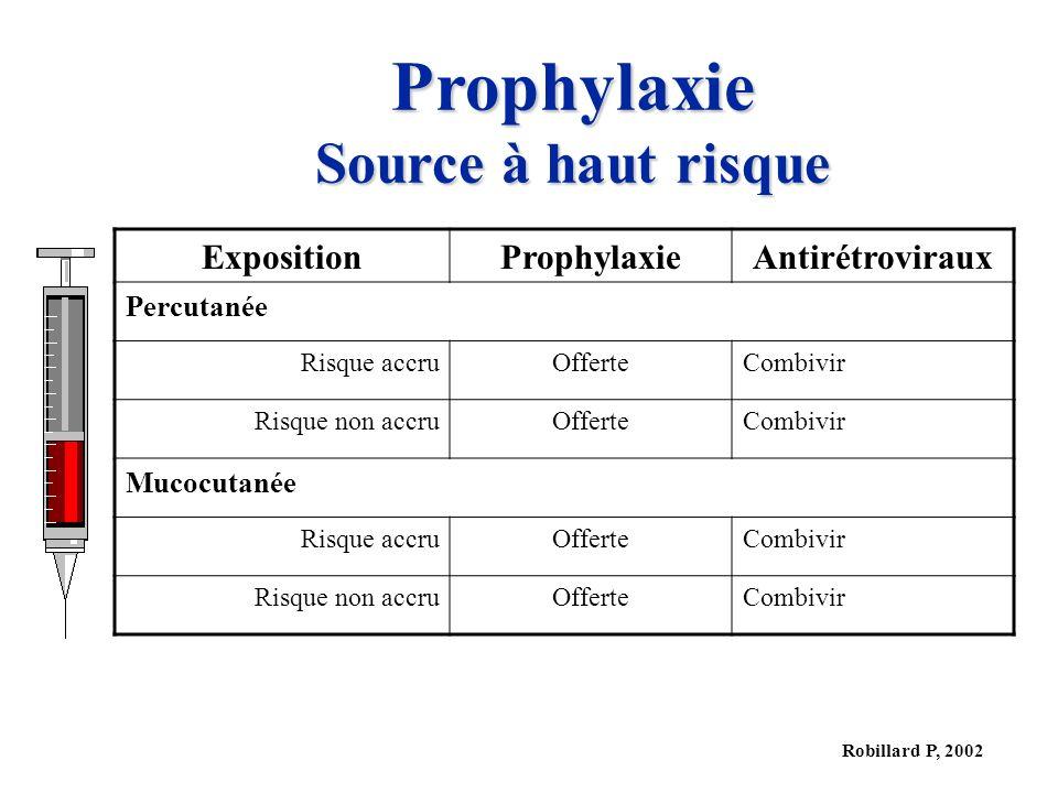 Robillard P, 2002 Prophylaxie Source à haut risque ExpositionProphylaxieAntirétroviraux Percutanée Risque accruOfferteCombivir Risque non accruOfferteCombivir Mucocutanée Risque accruOfferteCombivir Risque non accruOfferteCombivir