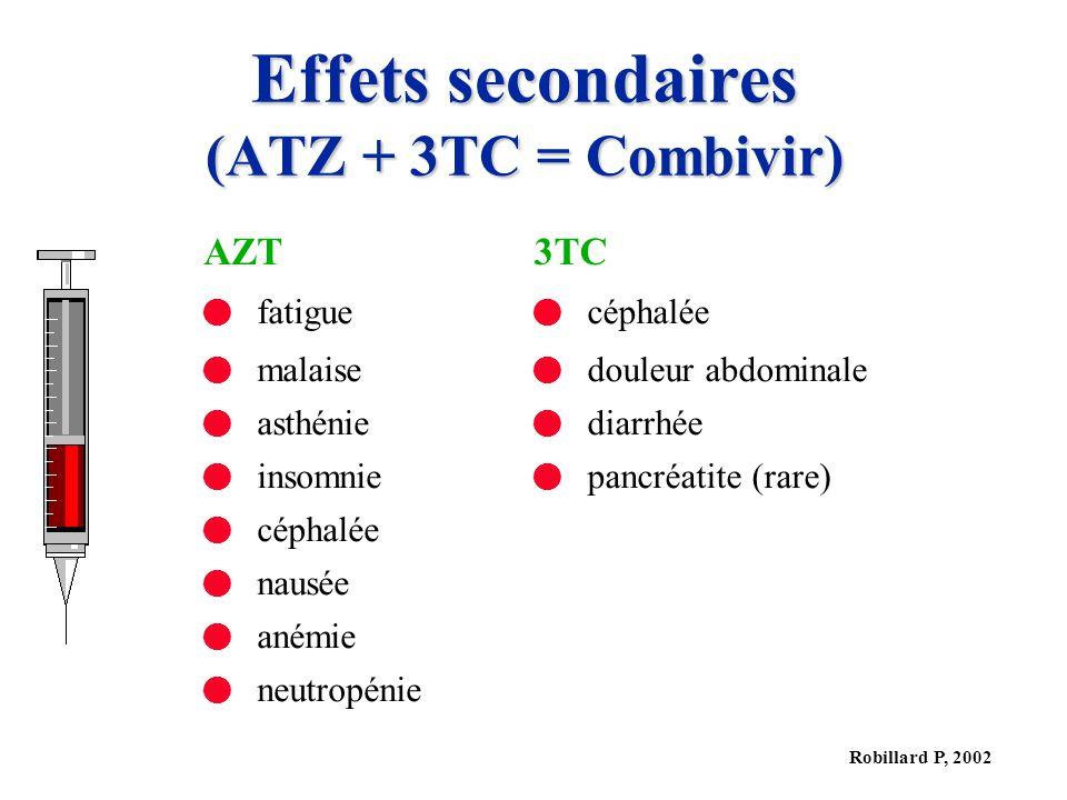 Robillard P, 2002 Effets secondaires (ATZ + 3TC = Combivir) AZT3TC fatigue céphalée malaise douleur abdominale asthénie diarrhée insomnie pancréatite (rare) céphalée nausée anémie neutropénie