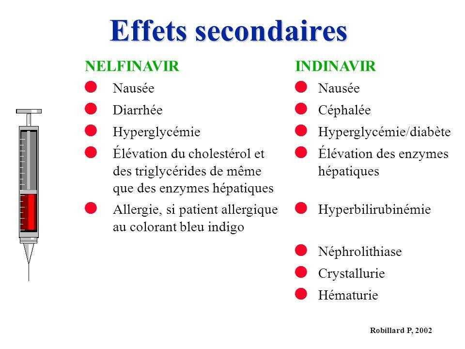 Robillard P, 2002 Effets secondaires NELFINAVIRINDINAVIR Nausée Nausée Diarrhée Céphalée Hyperglycémie Hyperglycémie/diabète Élévation du cholestérol et des triglycérides de même que des enzymes hépatiques Élévation des enzymes hépatiques Allergie, si patient allergique au colorant bleu indigo Hyperbilirubinémie Néphrolithiase Crystallurie Hématurie