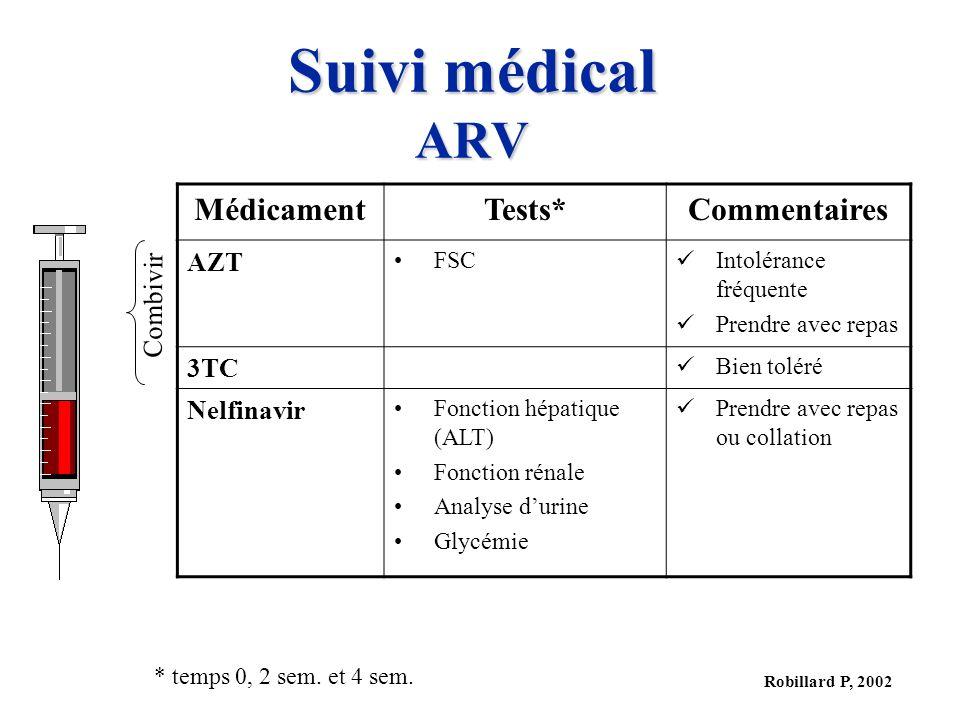 Robillard P, 2002 Suivi médical ARV MédicamentTests*Commentaires AZT FSC Intolérance fréquente Prendre avec repas 3TC Bien toléré Nelfinavir Fonction
