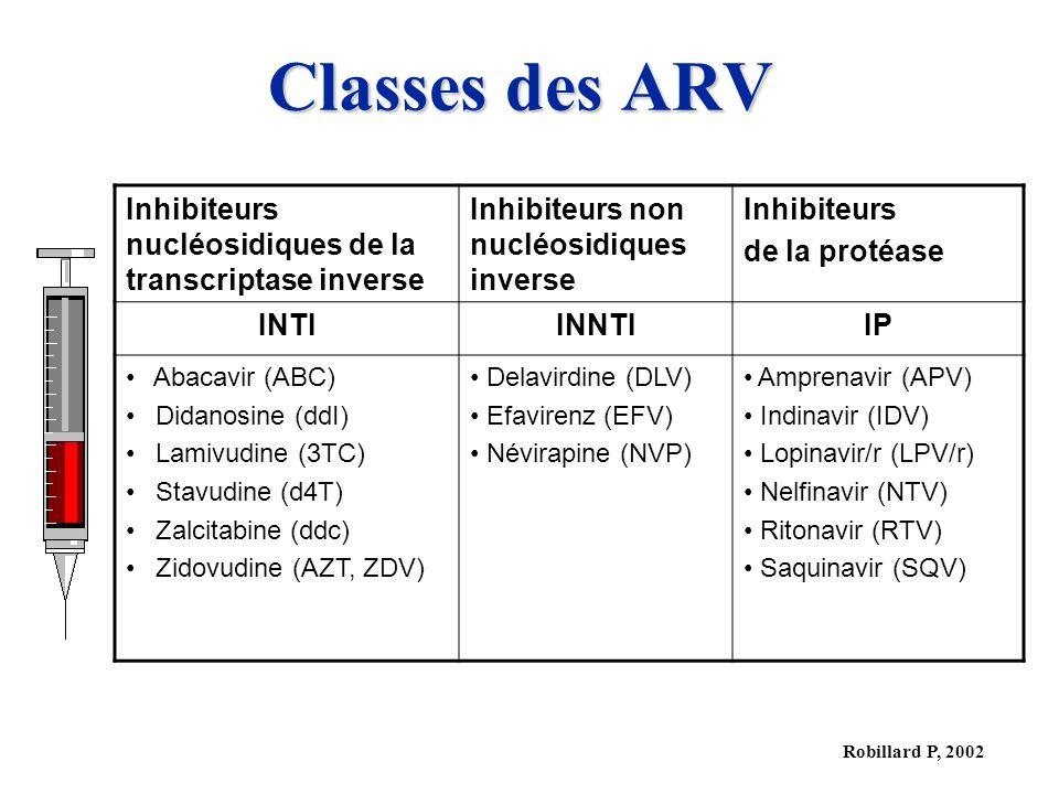 Robillard P, 2002 Classes des ARV Inhibiteurs nucléosidiques de la transcriptase inverse Inhibiteurs non nucléosidiques inverse Inhibiteurs de la prot