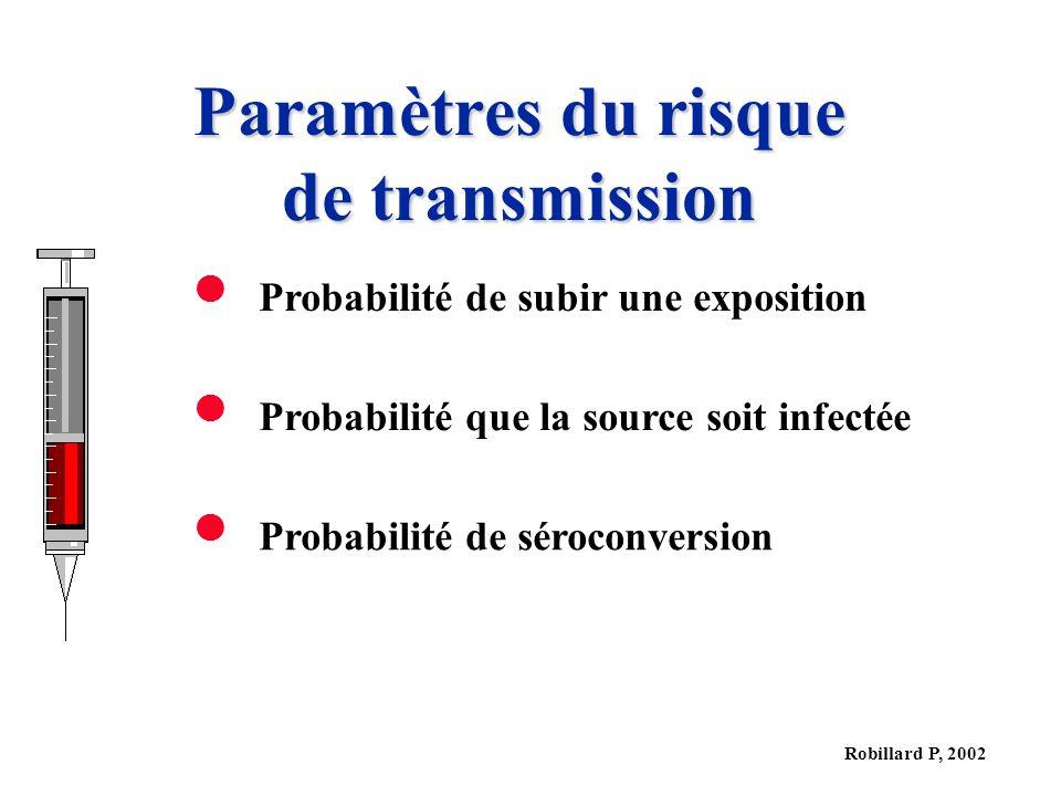 Robillard P, 2002 Paramètres du risque de transmission Probabilité de subir une exposition Probabilité que la source soit infectée Probabilité de séroconversion