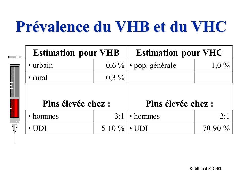 Robillard P, 2002 Prévalence du VHB et du VHC Estimation pour VHBEstimation pour VHC urbain0,6 % pop. générale1,0 % rural0,3 % Plus élevée chez : homm