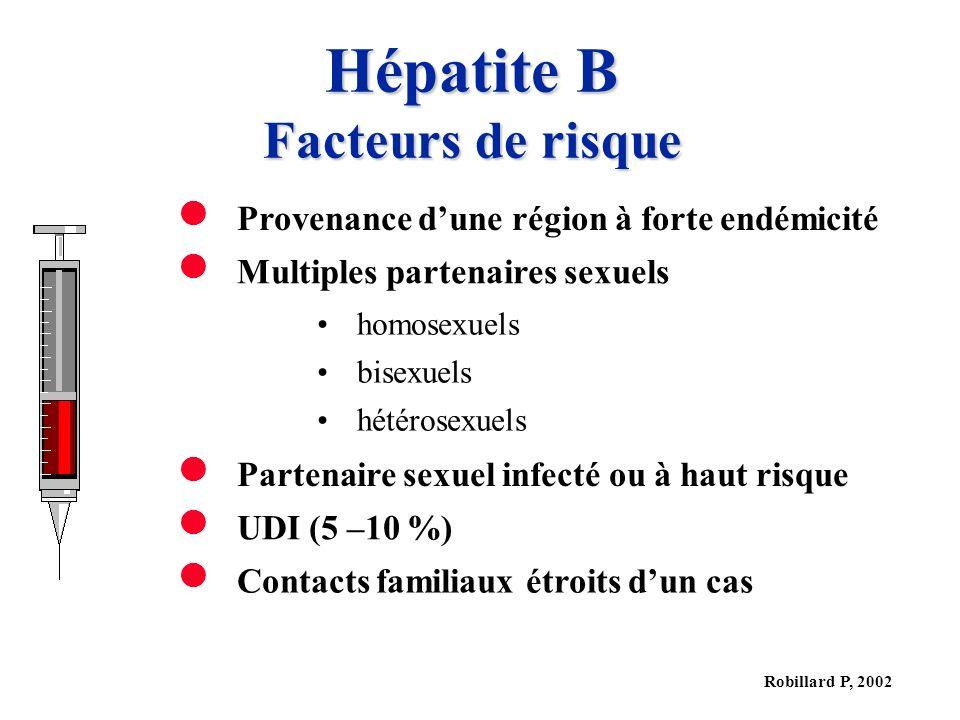 Robillard P, 2002 Hépatite B Facteurs de risque Provenance dune région à forte endémicité Multiples partenaires sexuels homosexuels bisexuels hétérosexuels Partenaire sexuel infecté ou à haut risque UDI (5 –10 %) Contacts familiaux étroits dun cas