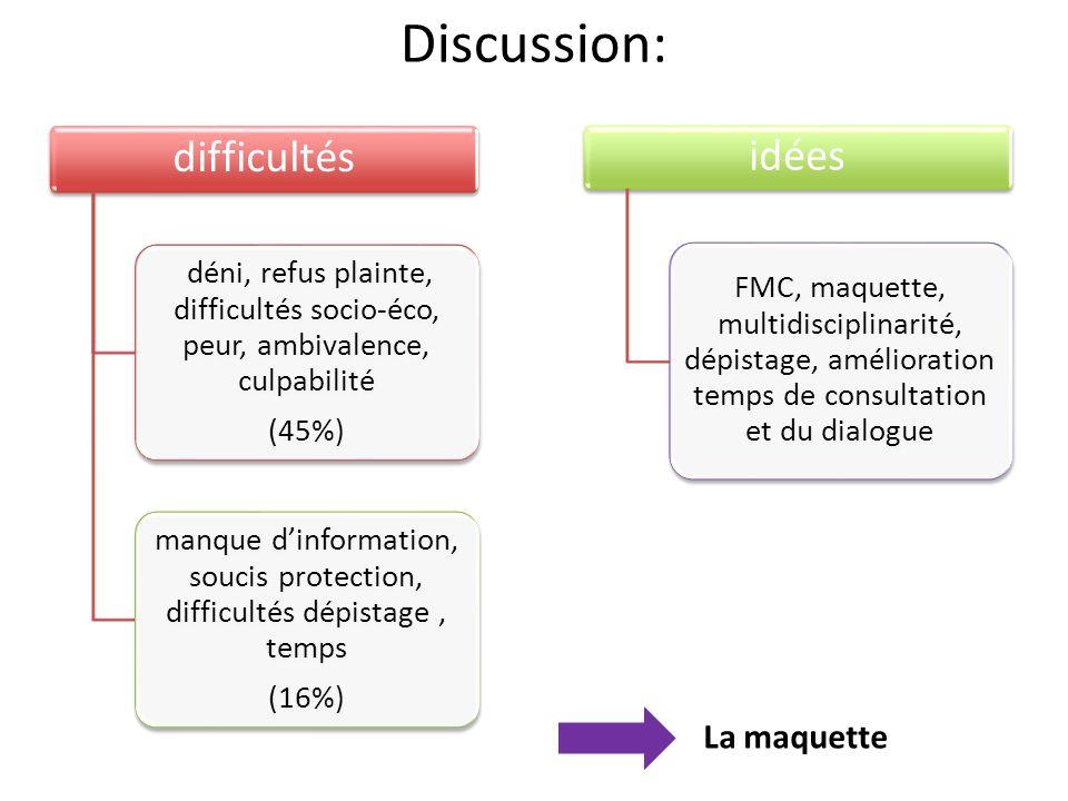 Discussion: difficultés déni, refus plainte, difficultés socio-éco, peur, ambivalence, culpabilité (45%) manque dinformation, soucis protection, diffi