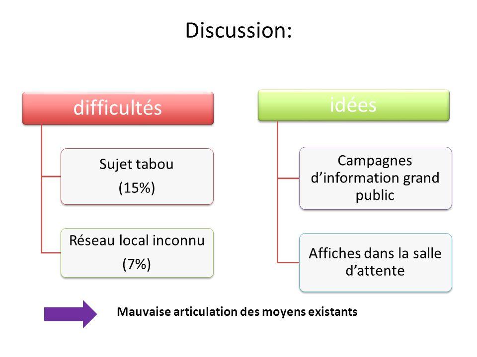 Discussion: difficultés Sujet tabou (15%) Réseau local inconnu (7%) idées Campagnes dinformation grand public Affiches dans la salle dattente Mauvaise