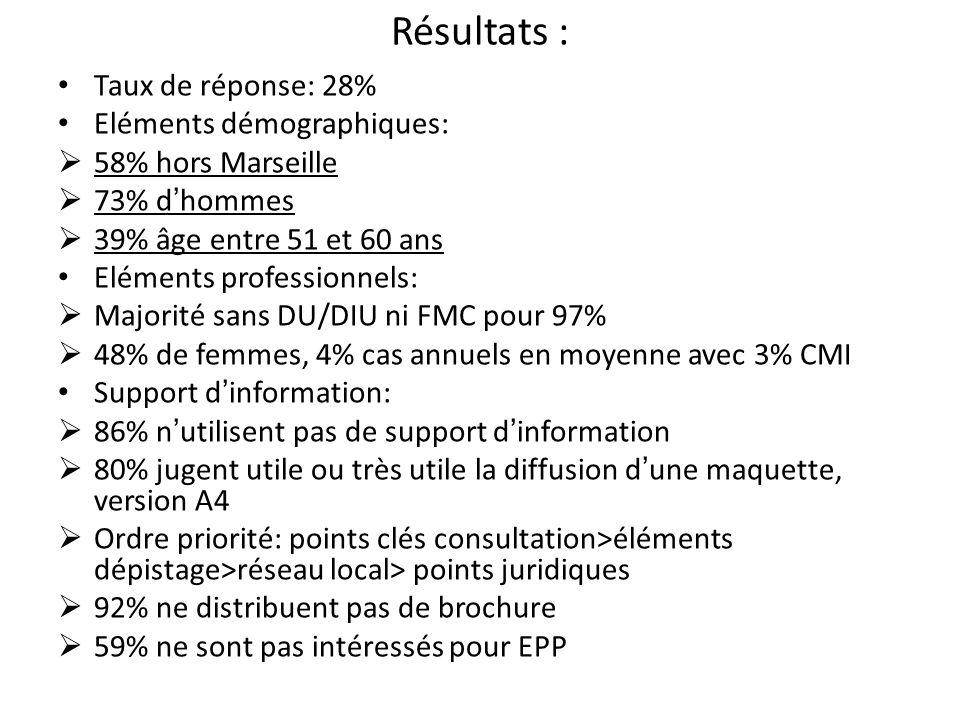 Résultats : Taux de réponse: 28% Eléments démographiques: 58% hors Marseille 73% dhommes 39% âge entre 51 et 60 ans Eléments professionnels: Majorité