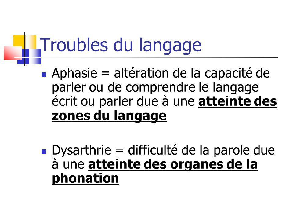 Troubles du langage Aphasie = altération de la capacité de parler ou de comprendre le langage écrit ou parler due à une atteinte des zones du langage