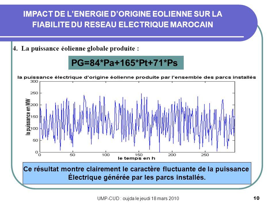 UMP-CUD : oujda le jeudi 18 mars 201010 4. La puissance éolienne globale produite : IMPACT DE LENERGIE DORIGINE EOLIENNE SUR LA FIABILITE DU RESEAU EL