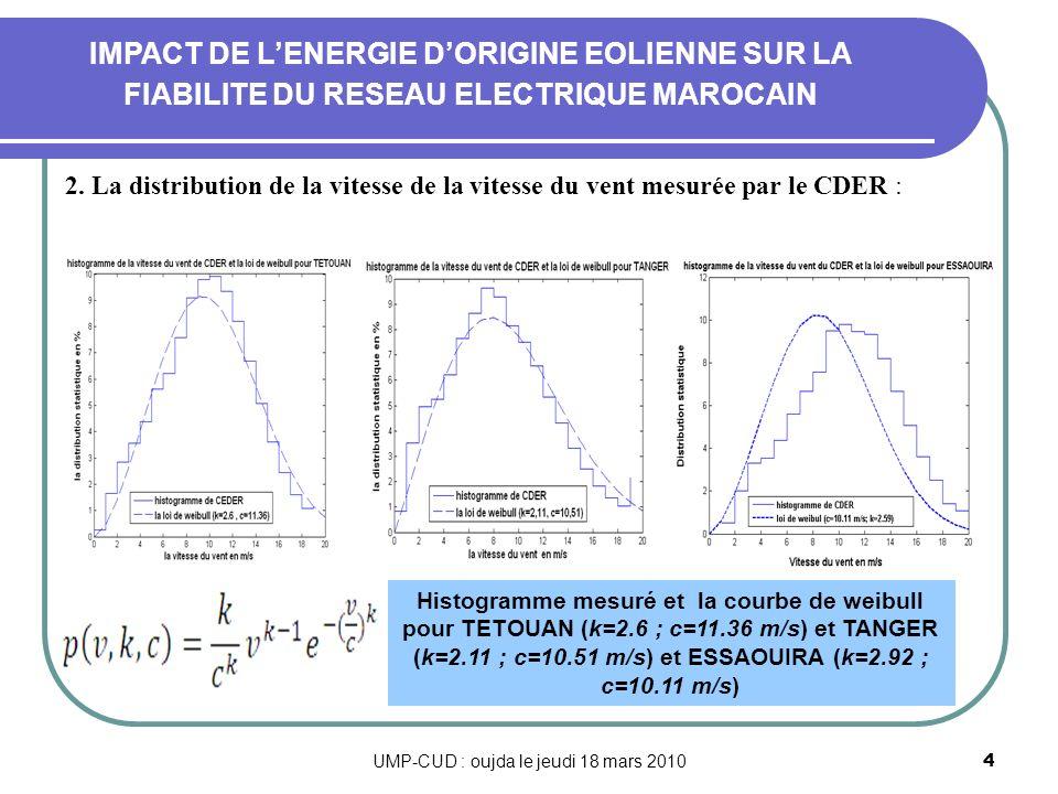 UMP-CUD : oujda le jeudi 18 mars 201015 IMPACT DE LENERGIE DORIGINE EOLIENNE SUR LA FIABILITE DU RESEAU ELECTRIQUE MAROCAIN Les résultats de simulation : Les indices de fiabilité pour une intégration de 4% et 14% de lénergie de type éolienne dans le réseau électrique pour une puissance installée PI= 5428 MW et une charge varie de Cmin=2150 MW à Cmax= 4300 MW, sont donnée dans le tableau ci- dessus : les indice de fiabilité Sans énergie éolienneAvec énergie éolienne Cmax/PI = 79.2 % Cmin/PI = 39.6 % - 4%- 14%4%14% P(H)0.74640.51480.99770.9718 P(M)0.24740.46910.00140.0274 P(R)0.00610.01610.0008