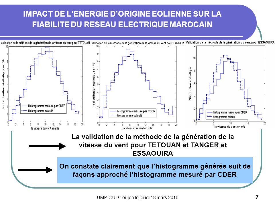 UMP-CUD : oujda le jeudi 18 mars 20108 Les résultats concernant les histogrammes calculés sont obtenu en considérant que les vitesses Vi<V<Vi+1 ont la même probabilité dexistence cest à dire : Avec : Ni est le nombres des vitesses de vent compris entre Vi et Vi+1.