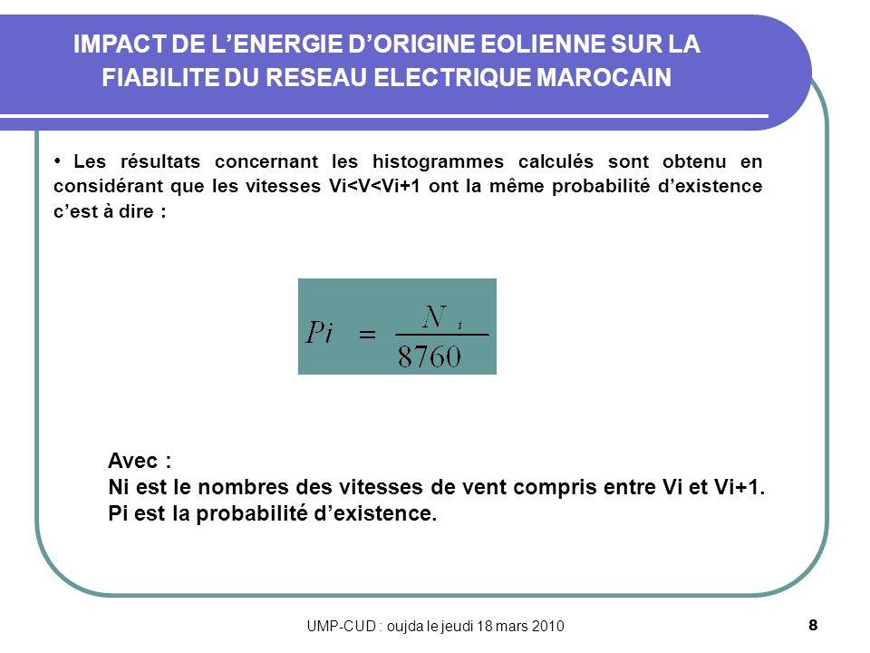UMP-CUD : oujda le jeudi 18 mars 20108 Les résultats concernant les histogrammes calculés sont obtenu en considérant que les vitesses Vi<V<Vi+1 ont la