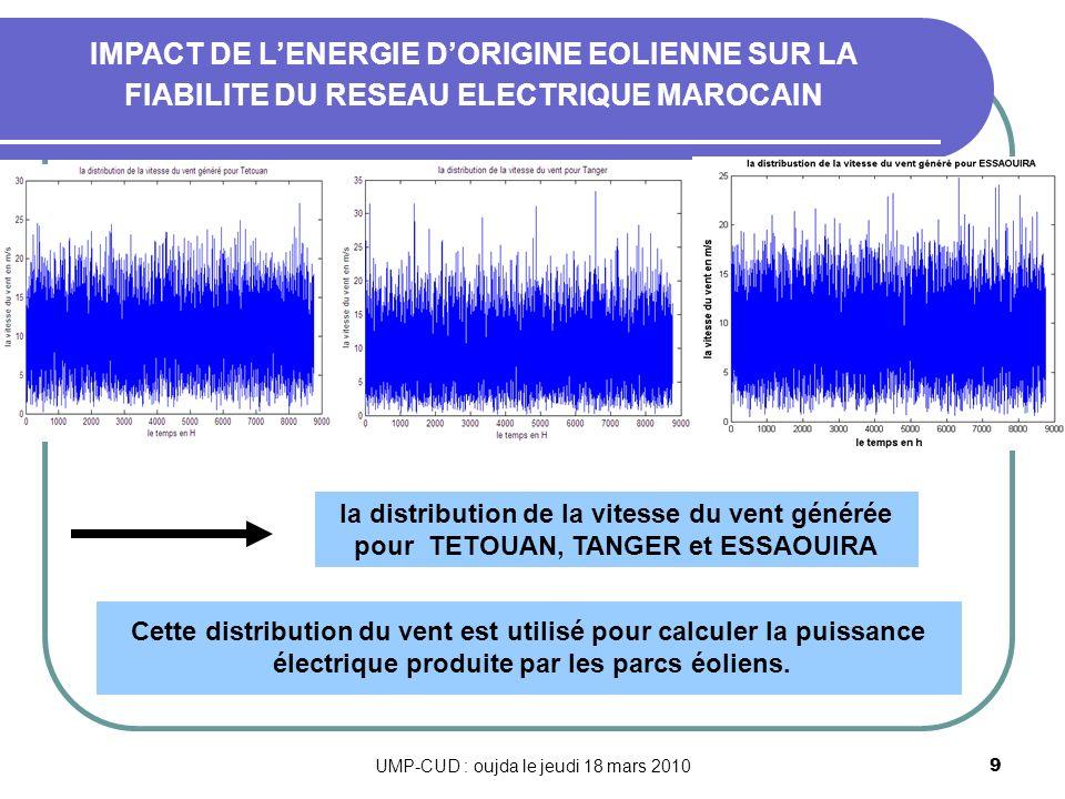 UMP-CUD : oujda le jeudi 18 mars 20109 la distribution de la vitesse du vent générée pour TETOUAN, TANGER et ESSAOUIRA IMPACT DE LENERGIE DORIGINE EOL