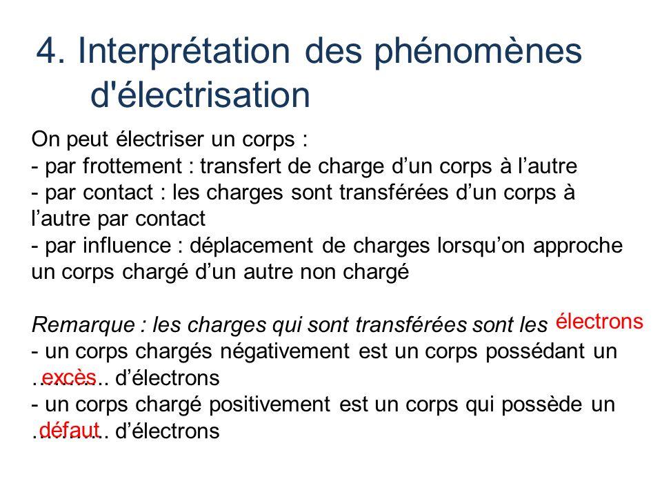 4. Interprétation des phénomènes d'électrisation On peut électriser un corps : - par frottement : transfert de charge dun corps à lautre - par contact