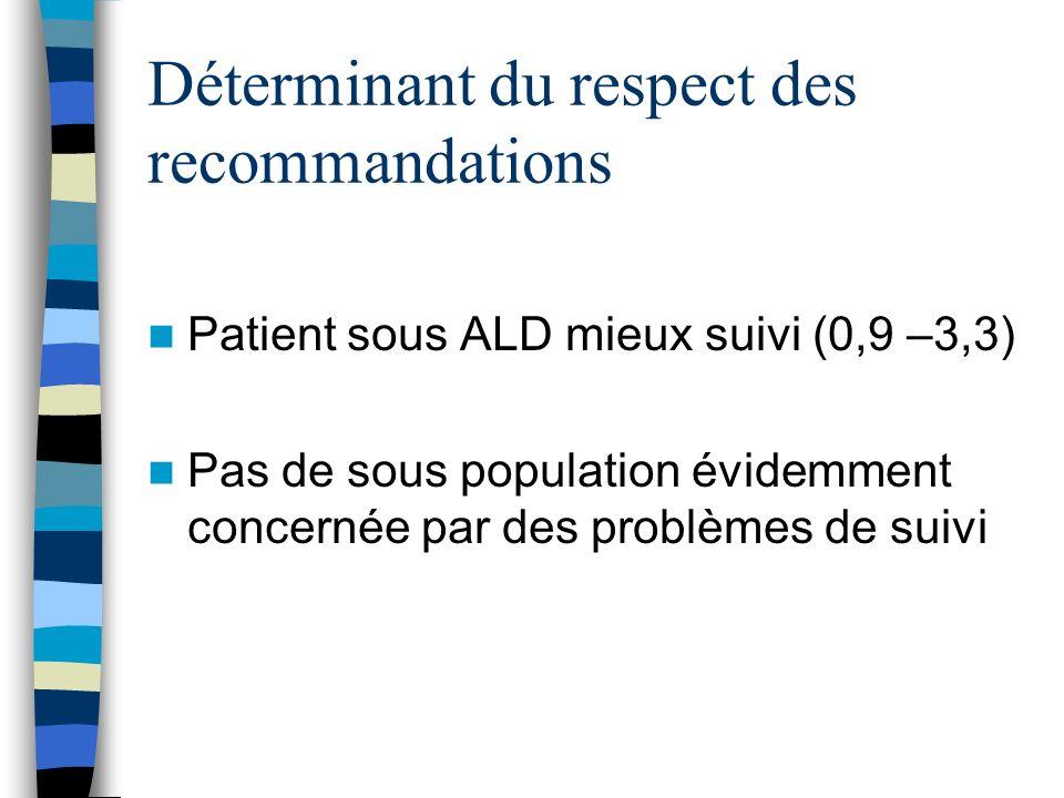 Déterminant du respect des recommandations Patient sous ALD mieux suivi (0,9 –3,3) Pas de sous population évidemment concernée par des problèmes de suivi