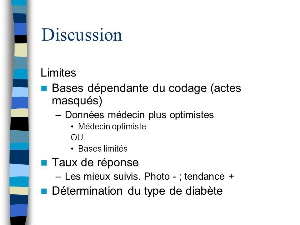 Discussion Limites Bases dépendante du codage (actes masqués) –Données médecin plus optimistes Médecin optimiste OU Bases limités Taux de réponse –Les mieux suivis.