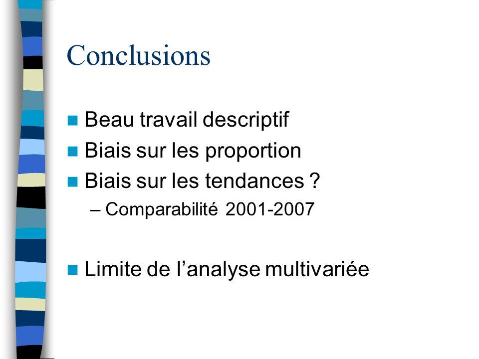 Conclusions Beau travail descriptif Biais sur les proportion Biais sur les tendances .