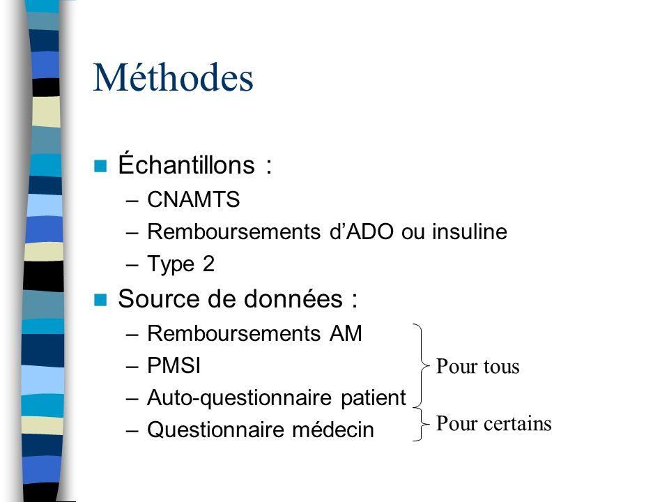 Méthodes Échantillons : –CNAMTS –Remboursements dADO ou insuline –Type 2 Source de données : –Remboursements AM –PMSI –Auto-questionnaire patient –Questionnaire médecin Pour tous Pour certains