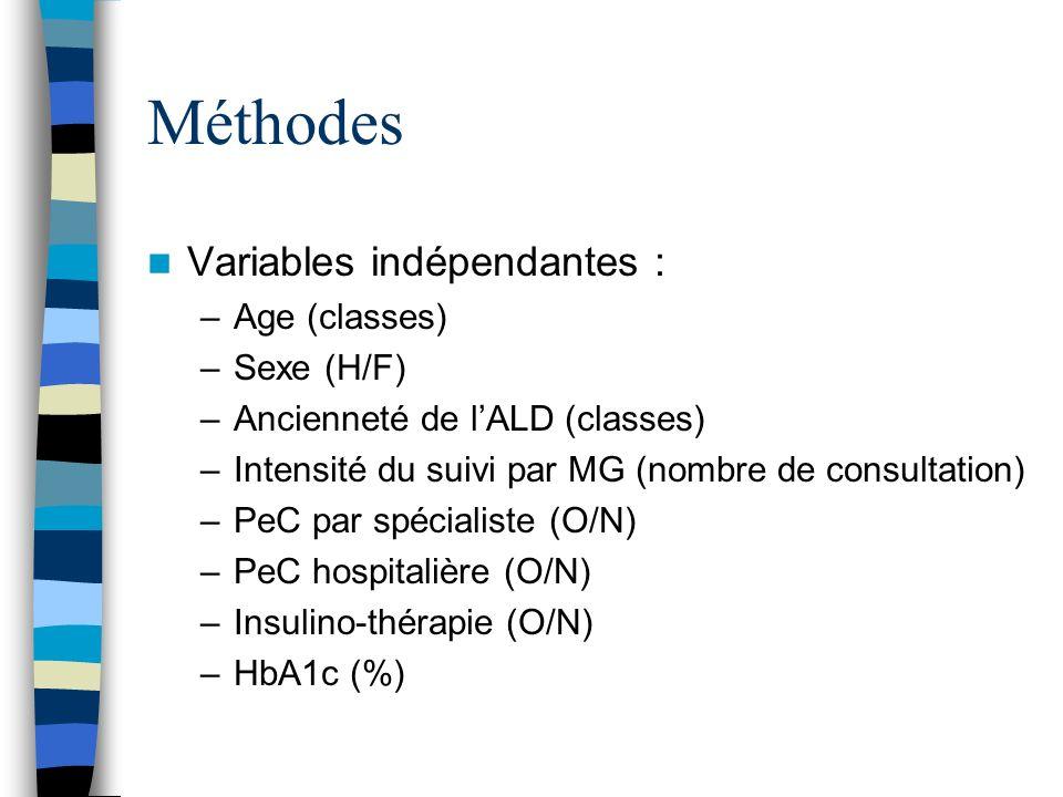 Méthodes Variables indépendantes : –Age (classes) –Sexe (H/F) –Ancienneté de lALD (classes) –Intensité du suivi par MG (nombre de consultation) –PeC par spécialiste (O/N) –PeC hospitalière (O/N) –Insulino-thérapie (O/N) –HbA1c (%)