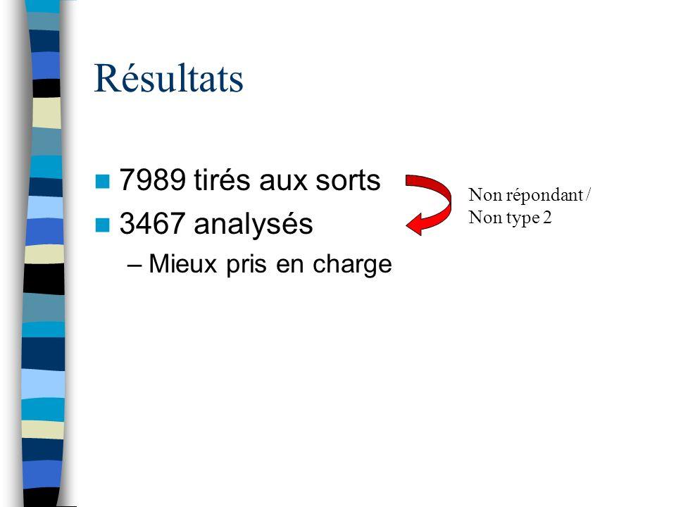 Résultats 7989 tirés aux sorts 3467 analysés –Mieux pris en charge Non répondant / Non type 2