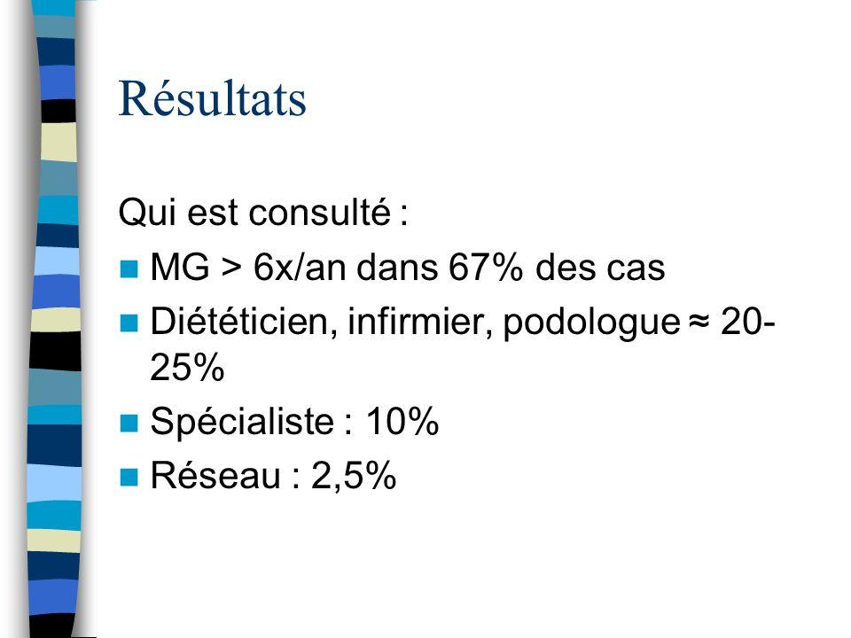 Résultats Qui est consulté : MG > 6x/an dans 67% des cas Diététicien, infirmier, podologue 20- 25% Spécialiste : 10% Réseau : 2,5%