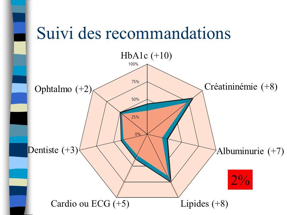 Suivi des recommandations HbA1c (+10) Ophtalmo (+2) Dentiste (+3) Cardio ou ECG (+5)Lipides (+8) Albuminurie (+7) Créatininémie (+8) 2%