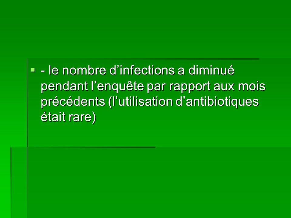 - le nombre dinfections a diminué pendant lenquête par rapport aux mois précédents (lutilisation dantibiotiques était rare) - le nombre dinfections a