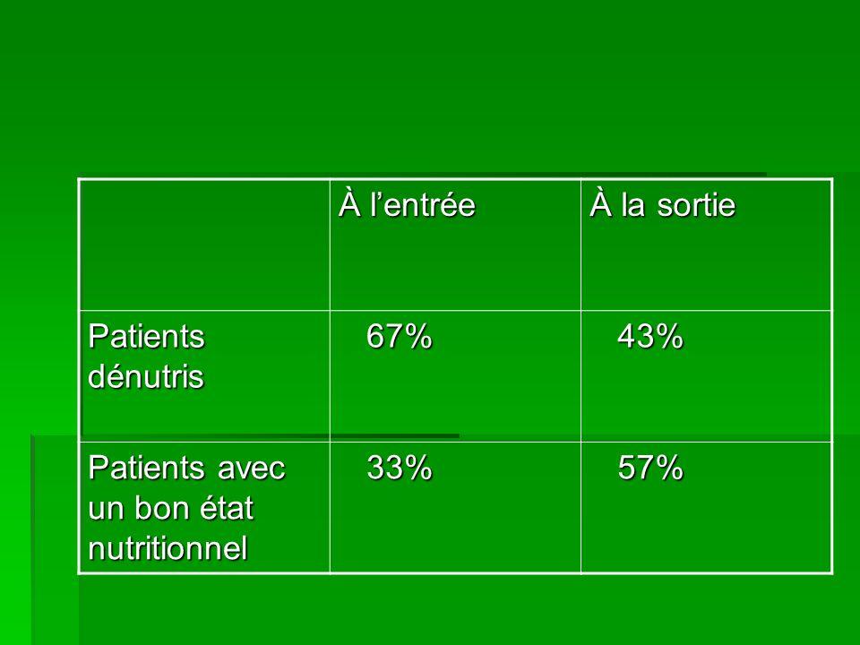 À lentrée À la sortie Patients dénutris 67% 67% 43% 43% Patients avec un bon état nutritionnel 33% 33% 57% 57%