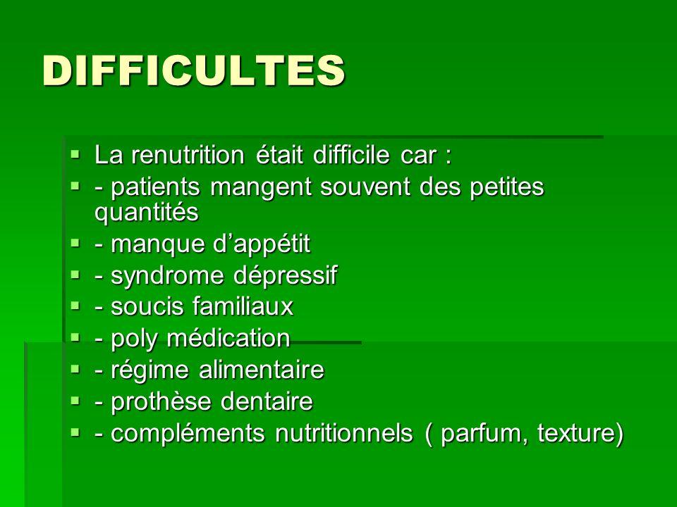 DIFFICULTES La renutrition était difficile car : La renutrition était difficile car : - patients mangent souvent des petites quantités - patients mang
