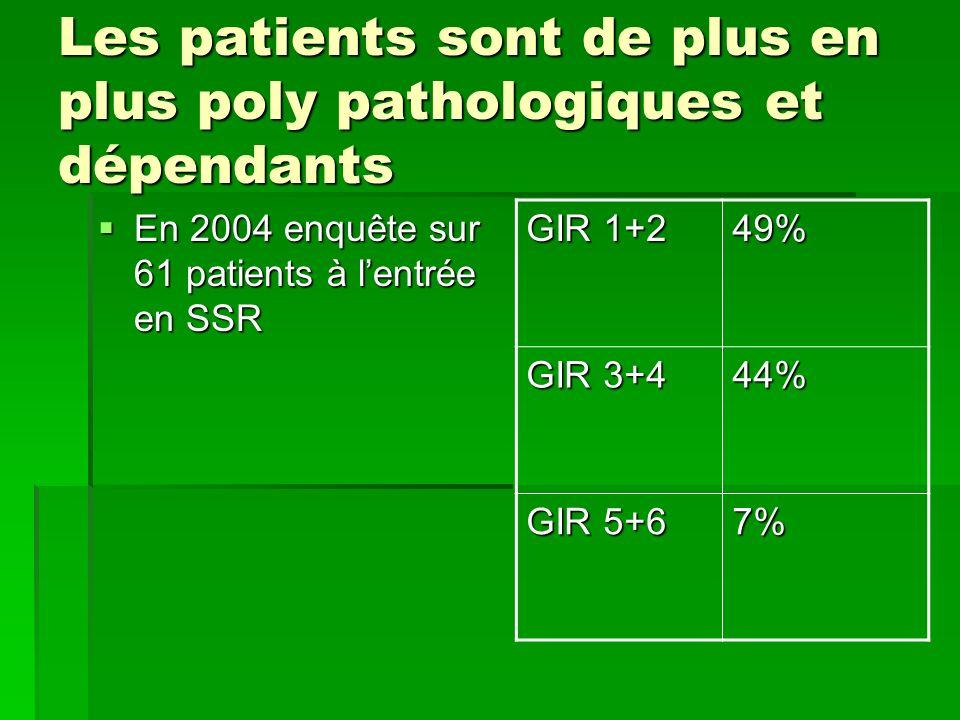 Les patients sont de plus en plus poly pathologiques et dépendants En 2004 enquête sur 61 patients à lentrée en SSR En 2004 enquête sur 61 patients à