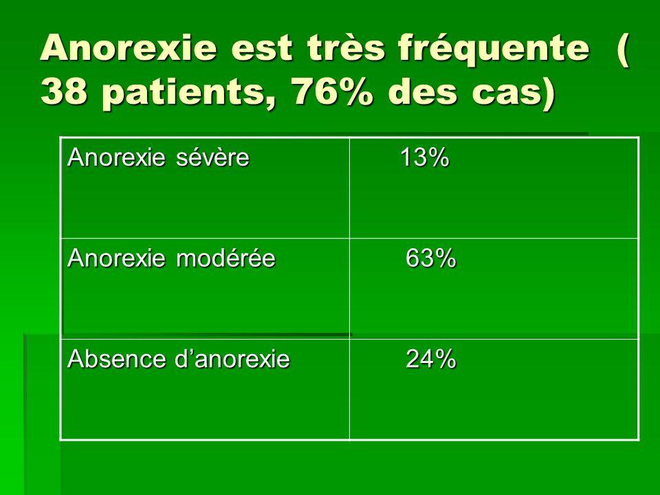 Anorexie est très fréquente ( 38 patients, 76% des cas) Anorexie sévère 13% 13% Anorexie modérée 63% 63% Absence danorexie 24% 24%