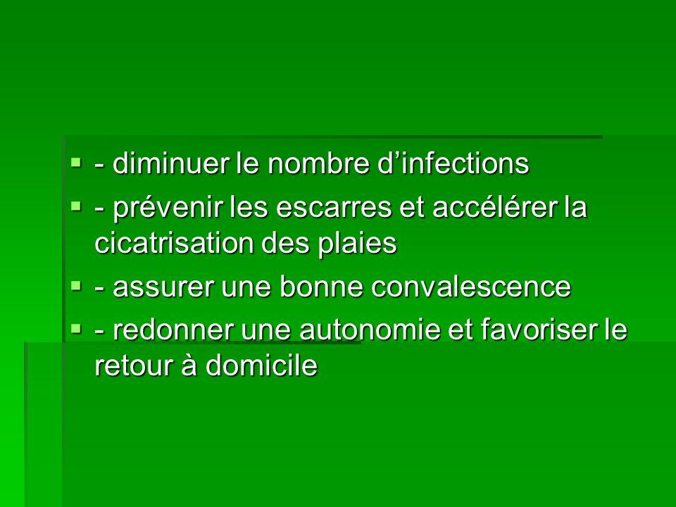 - diminuer le nombre dinfections - diminuer le nombre dinfections - prévenir les escarres et accélérer la cicatrisation des plaies - prévenir les esca