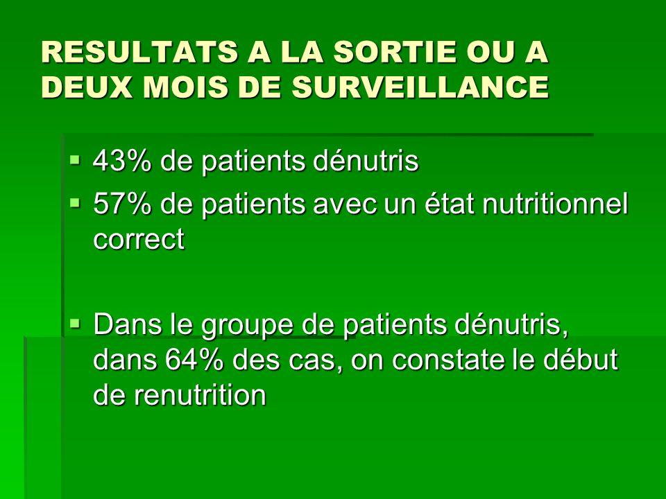 RESULTATS A LA SORTIE OU A DEUX MOIS DE SURVEILLANCE 43% de patients dénutris 43% de patients dénutris 57% de patients avec un état nutritionnel corre