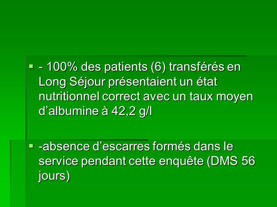 - 100% des patients (6) transférés en Long Séjour présentaient un état nutritionnel correct avec un taux moyen dalbumine à 42,2 g/l - 100% des patient