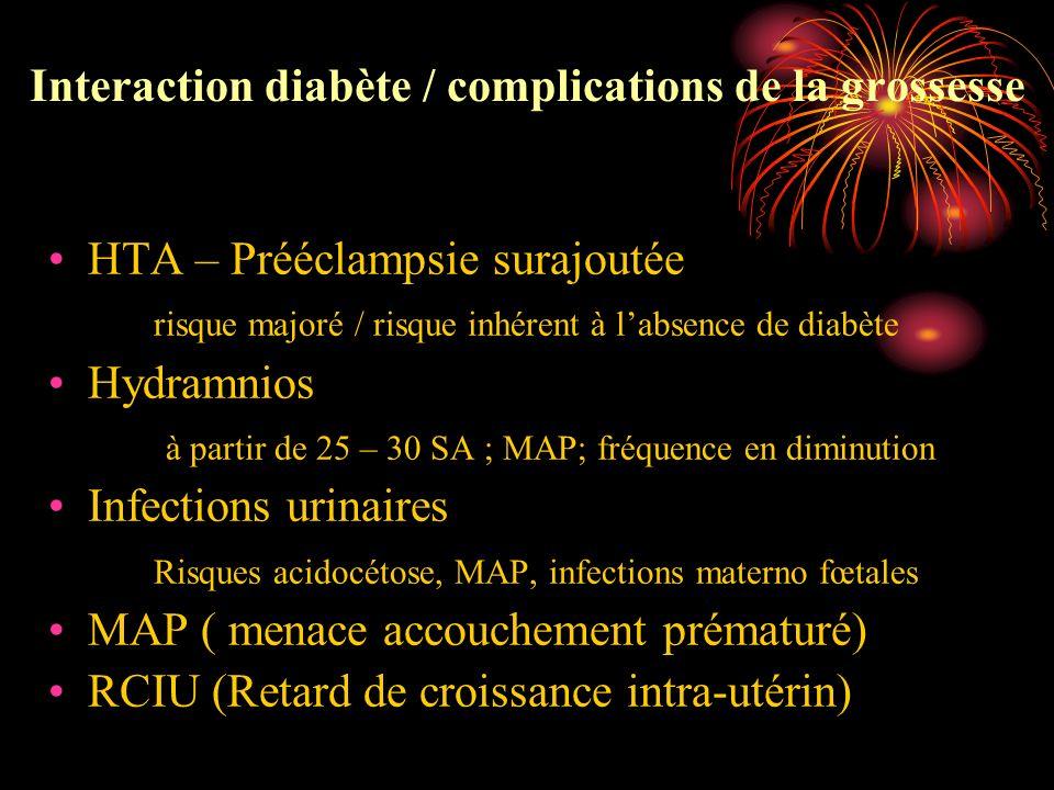 Interaction diabète / complications de la grossesse HTA – Prééclampsie surajoutée risque majoré / risque inhérent à labsence de diabète Hydramnios à p