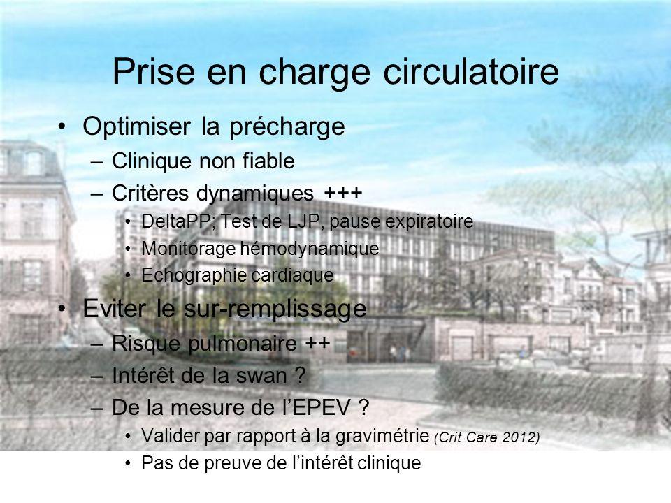 Prise en charge circulatoire Optimiser la précharge –Clinique non fiable –Critères dynamiques +++ DeltaPP; Test de LJP, pause expiratoire Monitorage hémodynamique Echographie cardiaque Eviter le sur-remplissage –Risque pulmonaire ++ –Intérêt de la swan .