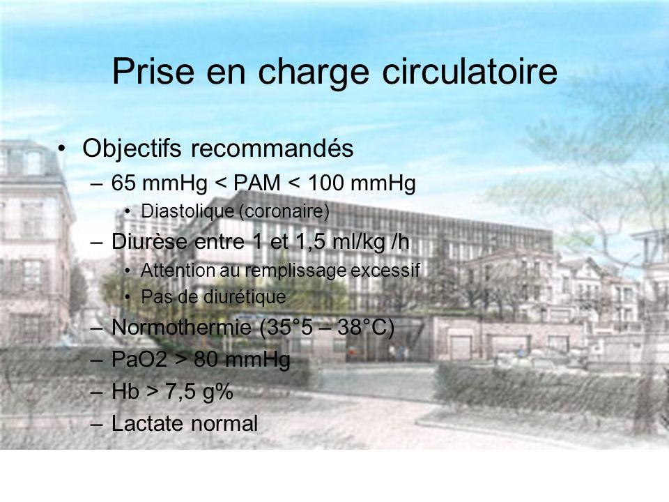 Prise en charge circulatoire Objectifs recommandés –65 mmHg < PAM < 100 mmHg Diastolique (coronaire) –Diurèse entre 1 et 1,5 ml/kg /h Attention au remplissage excessif Pas de diurétique –Normothermie (35°5 – 38°C) –PaO2 > 80 mmHg –Hb > 7,5 g% –Lactate normal